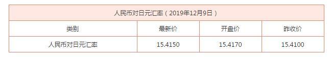 最新!12月9日人民币对日元汇率